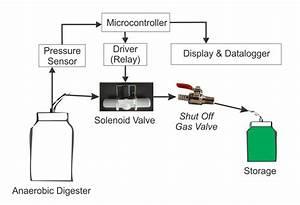 Hardware Design Of Pressure Control System