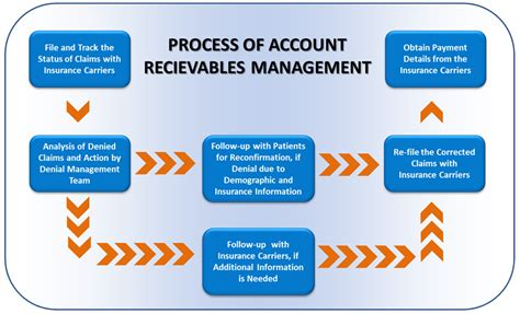 Meaning of accounts receivable insurance as a finance term. Accounts Receivables Management - Chestnut