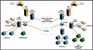 Ip Pbx News  Ip Pbx Network Architecture