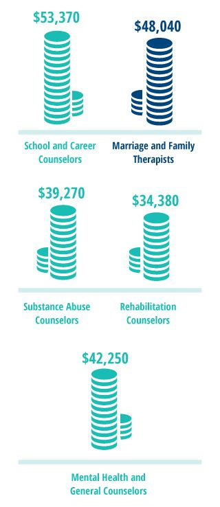 Marriage And Family Therapist Salary by Marriage Family Therapy Allpsychologyschools