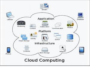 Simple Architecture Of Cloud Computing