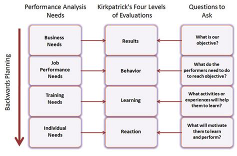 Business Needs Analysis Template