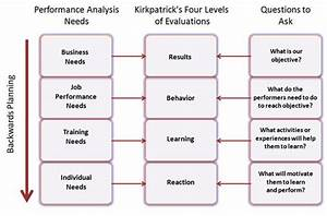 Learning and training needs assessments in instructional for Learner analysis template