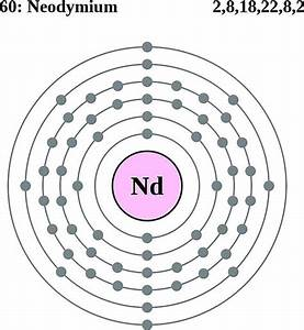 Neodymium Facts  Symbol  Discovery  Properties  Uses