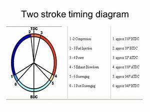 Two Stroke Diagram