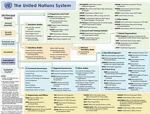 Un System