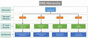 Handshake  Ens And Decentralized Naming Services Explained