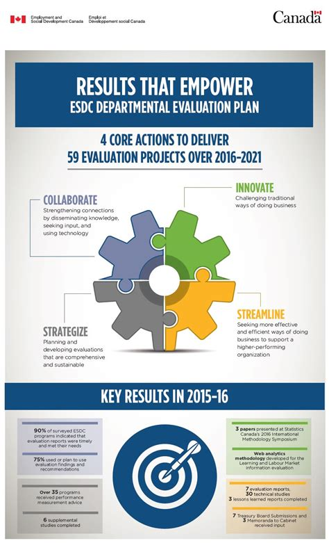 infographic departmental evaluation plan fiscal year