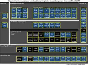 Service Component Reference Model