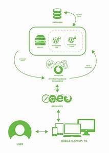 System Overview Diagram For Wordpress Website