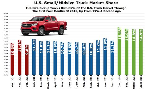 small renault chart of the day 19 months of midsize pickup truck market