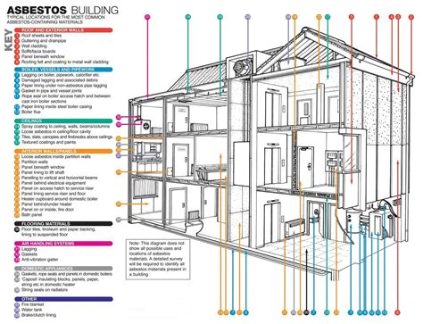 typical locations  asbestos  buildings tasmania