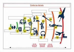 Echelle De Bruit Decibel : chelle de d cibels2 ~ Medecine-chirurgie-esthetiques.com Avis de Voitures