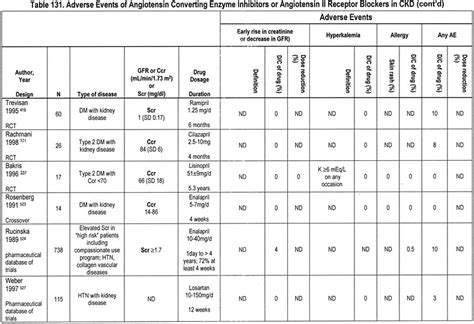 Conversion Chart For Medicine Doses