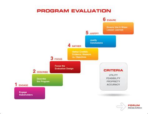 comprehensive health assessment program template program evaluation
