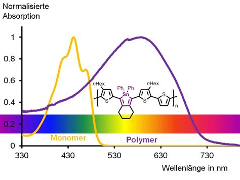 Organic Tin In Polymers Increases Their Light Absorption