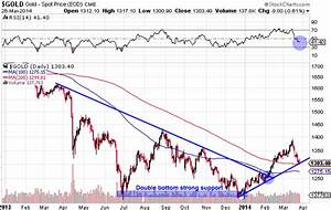 Gold and Silver Testing Critical Technical Support Levels ...