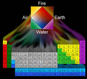 Flammable Elements Periodic Table