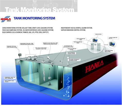 Marine Fuel Tank Monitoring System hanla hanla ims level aqua logistics