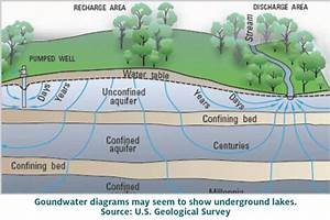 Making Groundwater Visible