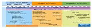 UNA MIRADA A LA HISTÒRIA D'ESPANYA: Eix cronològic de tots els temes del tercer trimestre