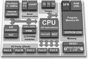 Pic16f887 Microcontroller Block Diagram  Bullet High