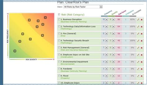 Risk And Mitigation Plan Template by It S Easy To Get Started On A Risk Mitigation Plan Images