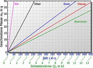 Spezifische Wärme Berechnen : bestimmung der spezifischen schmelzw rme von wasser ~ Themetempest.com Abrechnung