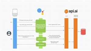 Dialogflow - Google Assistance Vs  Api Ai
