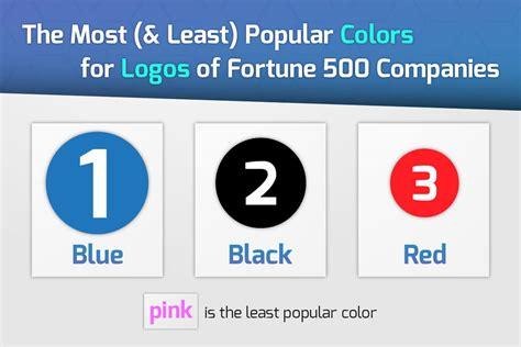 Fortune 500 Company Logo Analysis