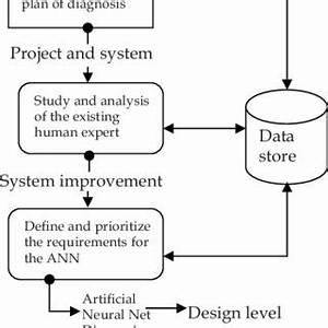 Skin Disease Diagnostic System Analysis | Download ...
