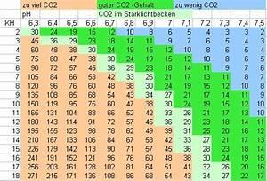 Ph Wert äquivalenzpunkt Berechnen : aquarium wieviel co2 braucht ein pflanzenaquarium ~ Themetempest.com Abrechnung
