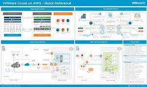 Announcing The Vmware Cloud On Aws  U2013 Quick Reference Poster