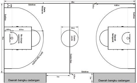 Sarana Dan Prasarana Permainan Bola Basket