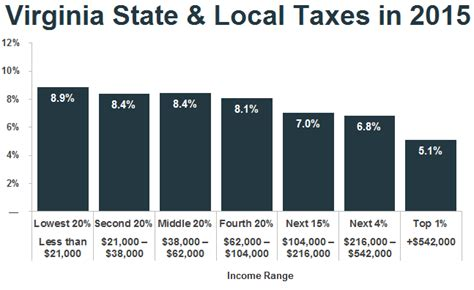 2015 va state tax table new analysis low income taxpayers in virginia pay