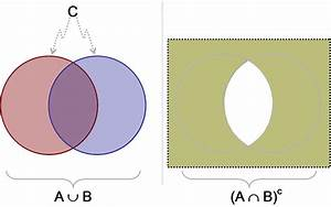Probability - The Union  Intersection And Complement Of Events