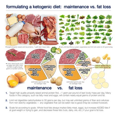 How Much Fat Should You Eat on a Ketogenic Diet? - Diet Doctor