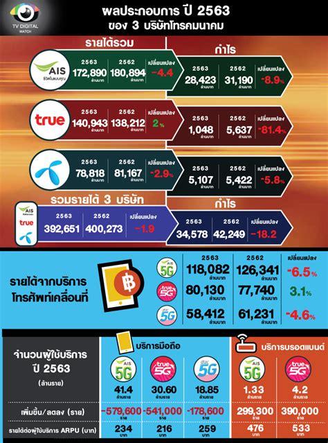 รายได้รวม 3 ค่ายโทรคมไทยปี 63 เกือบ 4 แสนล้าน กำไรลด 18.2% ...