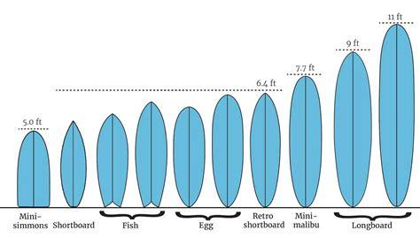 tipi di tavole da surf tutto sul mondo tavola da surf e i tipi di surf blide zone