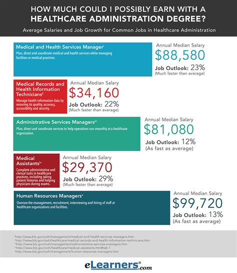 Healthcare Management Salary by Digital And Social Media Marketing Ppt Social Media