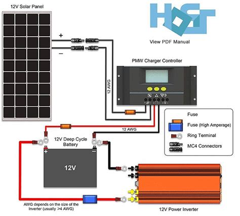 The Best Solar Panels Kits For Sale Home Camping