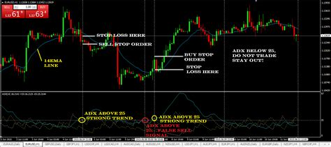 currency trading strategies adx forex trading strategy