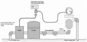 Davey Promatic Salt Water Chlorinator  U2022 Poolequip