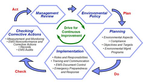 environment management system westcon asia