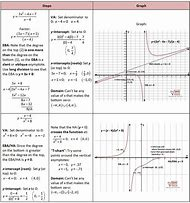 Best Rational Function - ideas and images on Bing   Find what you'll ...
