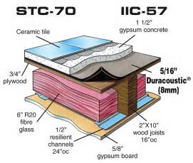duracoustic sound and acoustical underlayment for renovation and retrofit projects