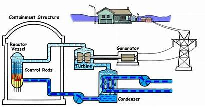 Boiling Water Reactor Reactors Works Nuclear Power