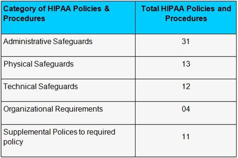 complete 2015 hipaa security policies procedure templates