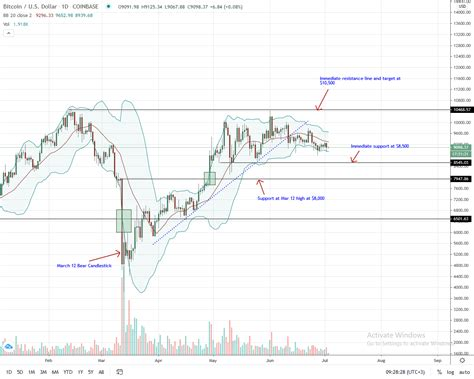 Btc has followed a sharp decrease with an even sharper increase, before initiating a gradual downward move reaching lows well below those of the original. Bitcoin BTC Price Analysis: Fake Gold Saga in China ...
