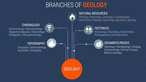100  Branches Of Earth Science  The Ultimate Outline